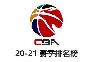 CBA2020-2021赛季最新排名榜
